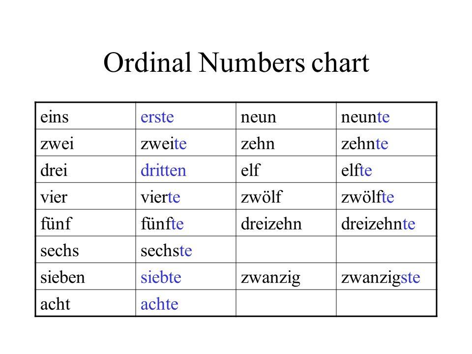 Ordinal Numbers chart einsersteneunneunte zweizweitezehnzehnte dreidrittenelfelfte vierviertezwölfzwölfte fünffünftedreizehndreizehnte sechssechste si