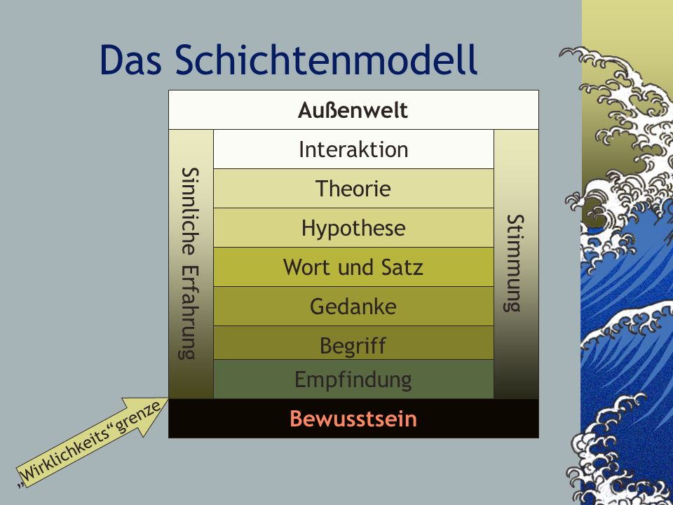 Das Schichtenmodell Bewusstsein Sinnliche Erfahrung Begriff Hypothese Wort und Satz Außenwelt Theorie Stimmung Gedanke Interaktion Wirklichkeitsgrenze