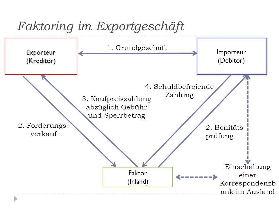 Faktoring im Exportgeschäft Importeur (Debitor) Exporteur(Kreditor) Faktor (Inland) 1. Grundgeschäft 2. Forderungs- verkauf 3. Kaufpreiszahlung abzügl