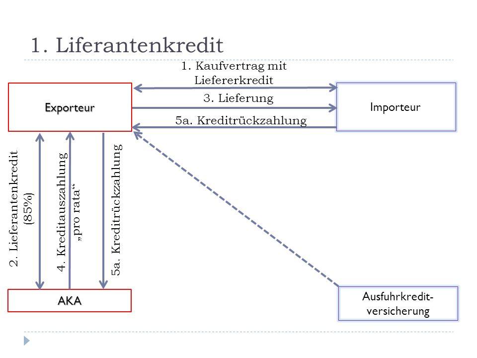 1. Liferantenkredit Importeur Exporteur 1. Kaufvertrag mit Liefererkredit Ausfuhrkredit- versicherung 3. Lieferung AKA 4. Kreditauszahlung pro rata 2.