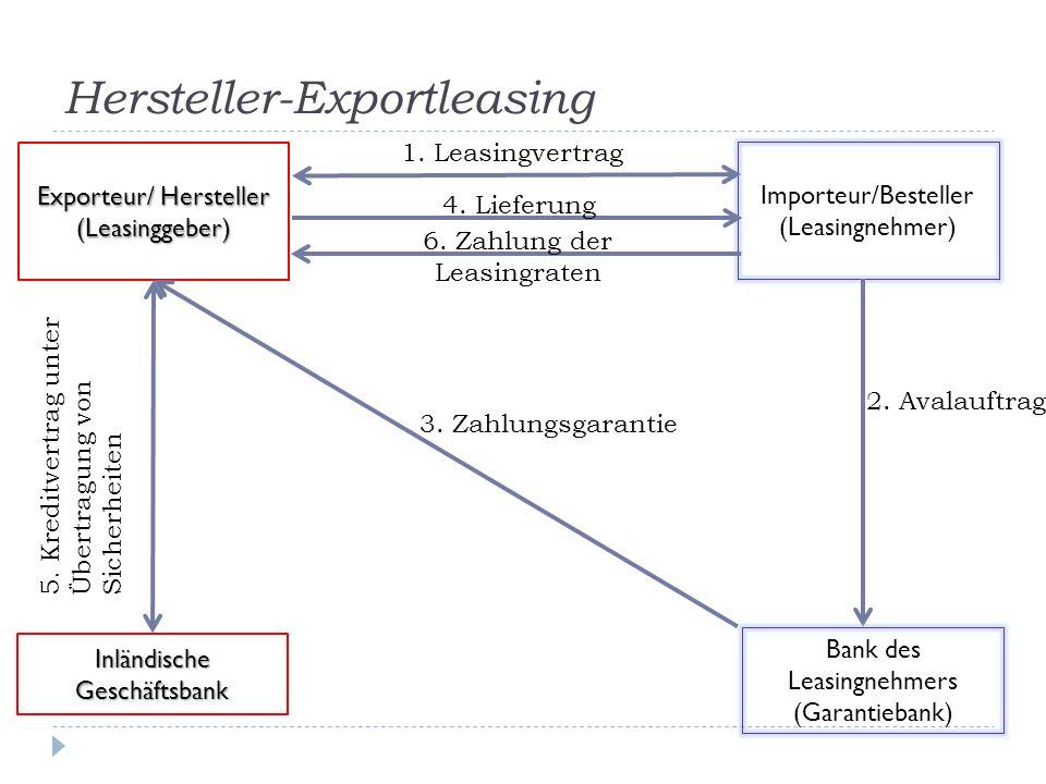 Hersteller-Exportleasing Importeur/Besteller (Leasingnehmer) Exporteur/ Hersteller (Leasinggeber) 1. Leasingvertrag 2. Avalauftrag Bank des Leasingneh