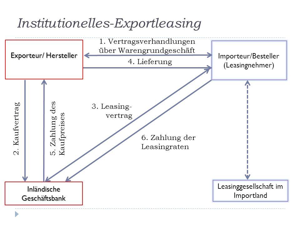 Institutionelles-Exportleasing Importeur/Besteller (Leasingnehmer) Exporteur/ Hersteller 1. Vertragsverhandlungen über Warengrundgeschäft Leasinggesel