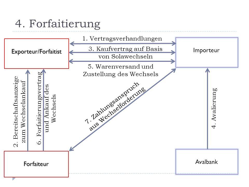4. Forfaitierung Importeur 1. Vertragsverhandlungen Exporteur/Forfaitist Avalbank Forfaiteur 6. Forfaitierungsvertrag und Ankauf des Wechsels 2. Berei