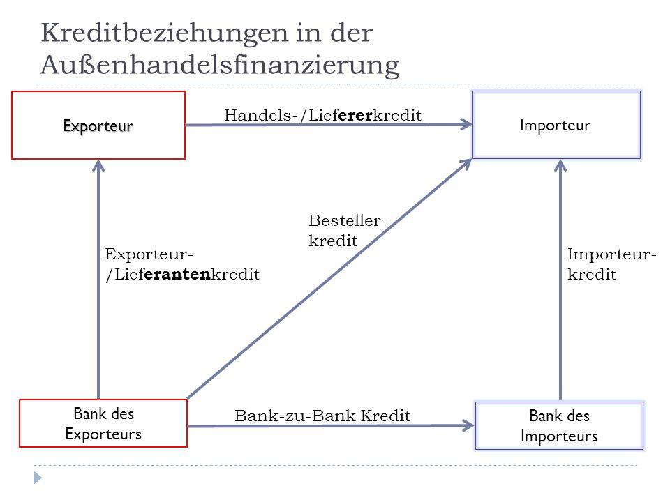Kreditbeziehungen in der Außenhandelsfinanzierung Importeur Exporteur Bank des Importeurs Bank des Exporteurs Handels-/Lief erer kredit Exporteur- /Li