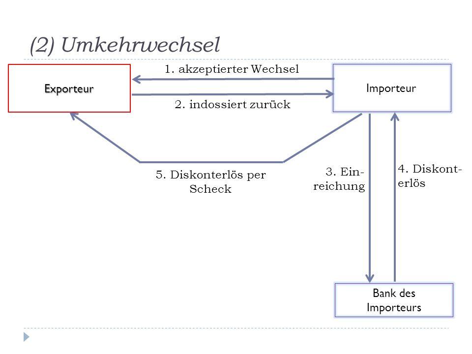(2) Umkehrwechsel Importeur Exporteur 1. akzeptierter Wechsel 3. Ein- reichung 2. indossiert zurück Bank des Importeurs 4. Diskont- erlös 5. Diskonter