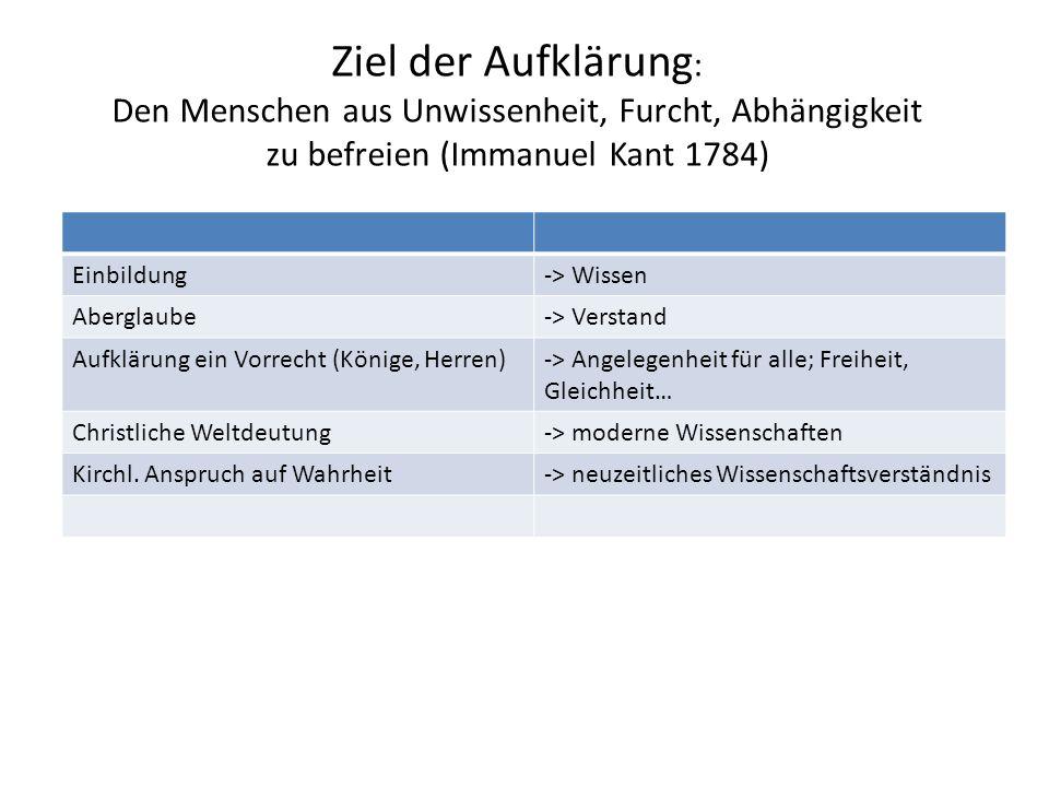 Ziel der Aufklärung : Den Menschen aus Unwissenheit, Furcht, Abhängigkeit zu befreien (Immanuel Kant 1784) Einbildung-> Wissen Aberglaube-> Verstand A