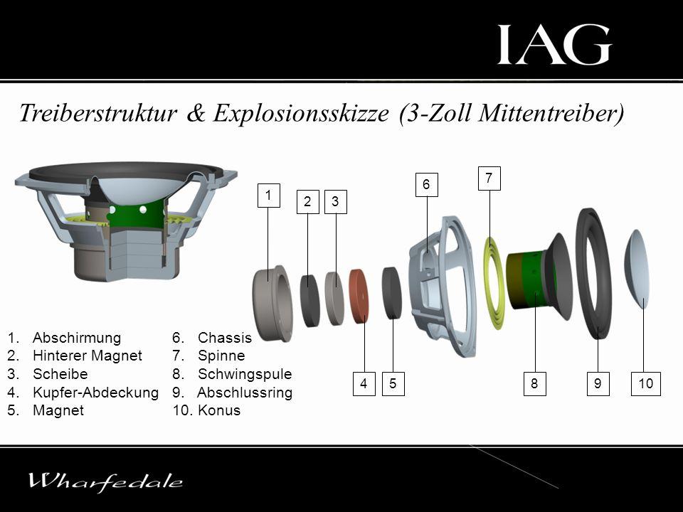 Treiberstruktur & Explosionsskizze (3-Zoll Mittentreiber) 1.Abschirmung 2.Hinterer Magnet 3.Scheibe 4.Kupfer-Abdeckung 5.Magnet 6. Chassis 7. Spinne 8