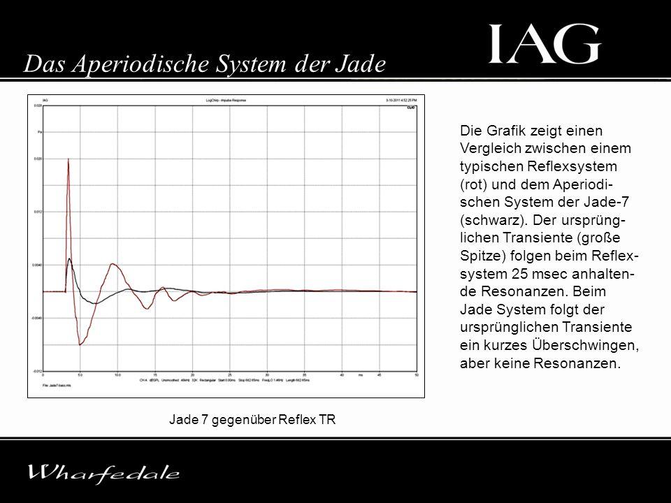 Jade 7 gegenüber Reflex TR Das Aperiodische System der Jade Die Grafik zeigt einen Vergleich zwischen einem typischen Reflexsystem (rot) und dem Aperi
