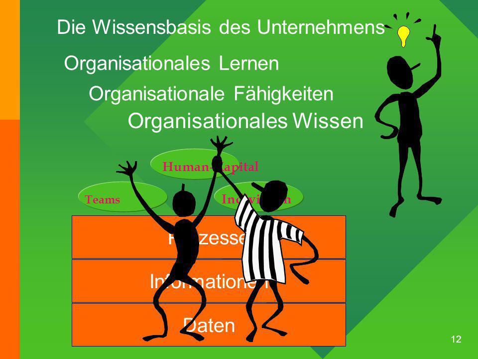 12 Daten Prozesse Individuen Teams Human-Kapital Organisationales Lernen Organisationale Fähigkeiten Organisationales Wissen Informationen Die Wissensbasis des Unternehmens