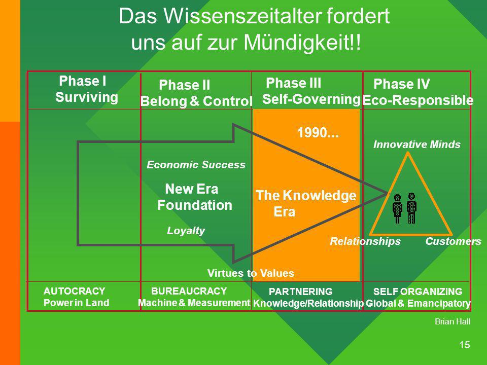 15 Phase I Surviving Phase II Belong & Control Phase III Self-Governing Phase IV Eco-Responsible AUTOCRACY Power in Land BUREAUCRACY Machine & Measurement PARTNERING Knowledge/Relationship SELF ORGANIZING Global & Emancipatory New Era Foundation The Knowledge Era Economic Success Loyalty Innovative Minds Relationships Customers 1990...