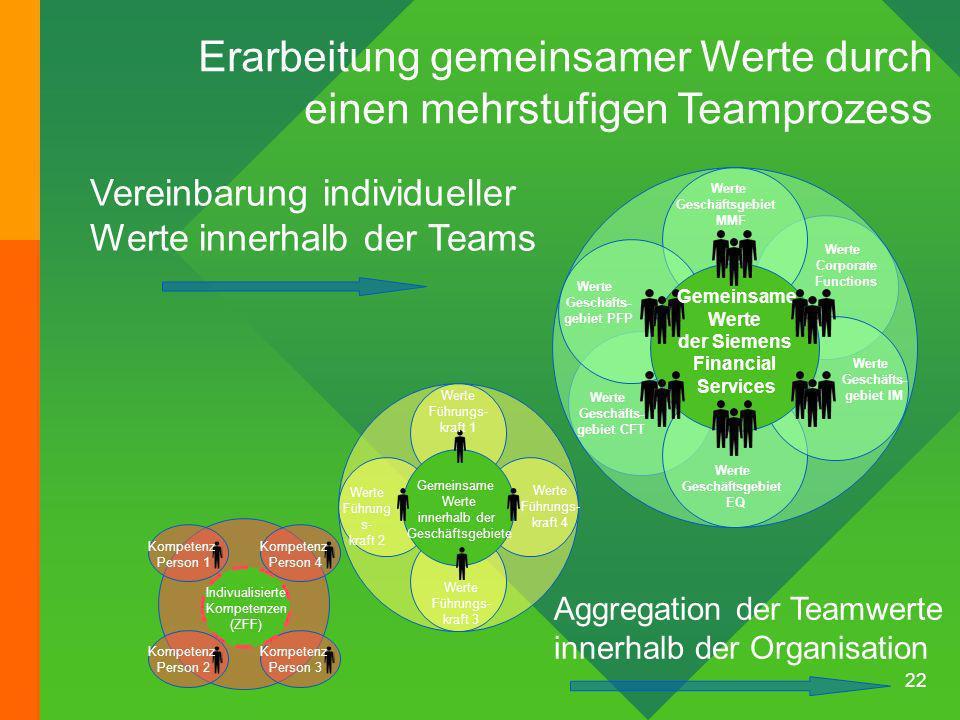 22 Vereinbarung individueller Werte innerhalb der Teams Aggregation der Teamwerte innerhalb der Organisation Erarbeitung gemeinsamer Werte durch einen mehrstufigen Teamprozess Werte Führungs- kraft 3 Gemeinsame Werte innerhalb der Geschäftsgebiete Werte Führungs- kraft 1 Werte Führung s- kraft 2 Werte Führungs- kraft 4 Werte Geschäftsgebiet MMF Gemeinsame Werte der Siemens Financial Services Werte Geschäftsgebiet EQ Werte Geschäfts- gebiet PFP Werte Geschäfts- gebiet IM Werte Geschäfts- gebiet CFT Werte Corporate Functions Indivualisierte Kompetenzen (ZFF) Kompetenz Person 3 Kompetenz Person 2 Kompetenz Person 4 Kompetenz Person 1