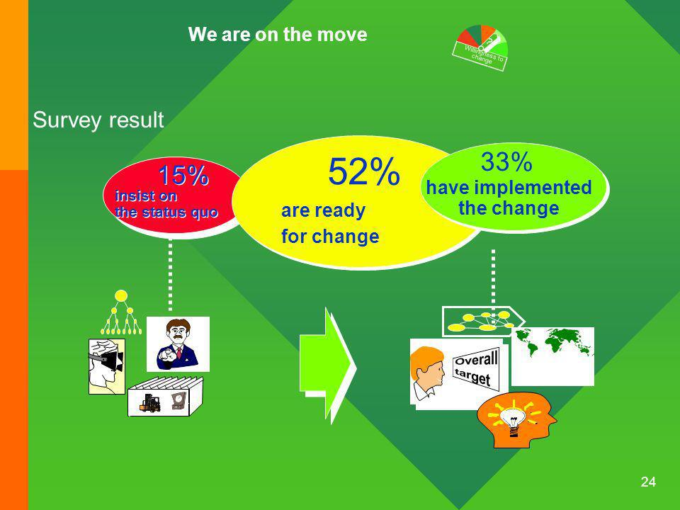 24 15% 52% Survey result are ready for change insist on the status quo 33% have implemented the change We are on the move .