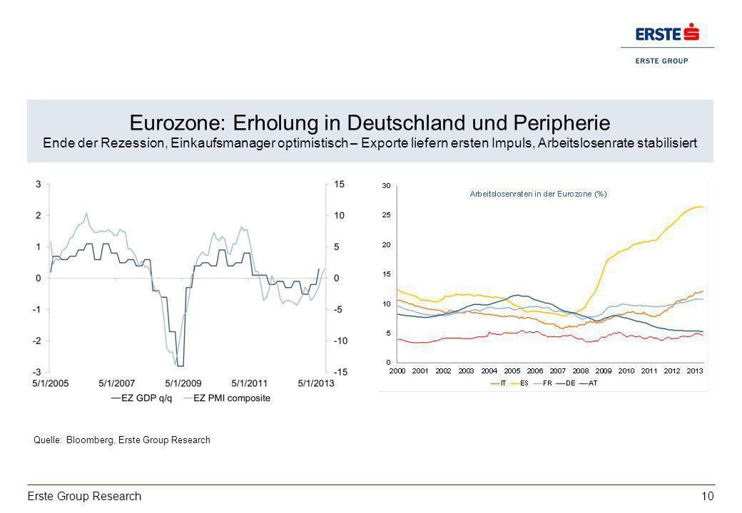 10 Erste Group Research Wachstum: deutsche Exporte bestimmt von USA vs. Italien EZ BIP 2013: 0,4%, 2014:1% Eurozone: Erholung in Deutschland und Perip