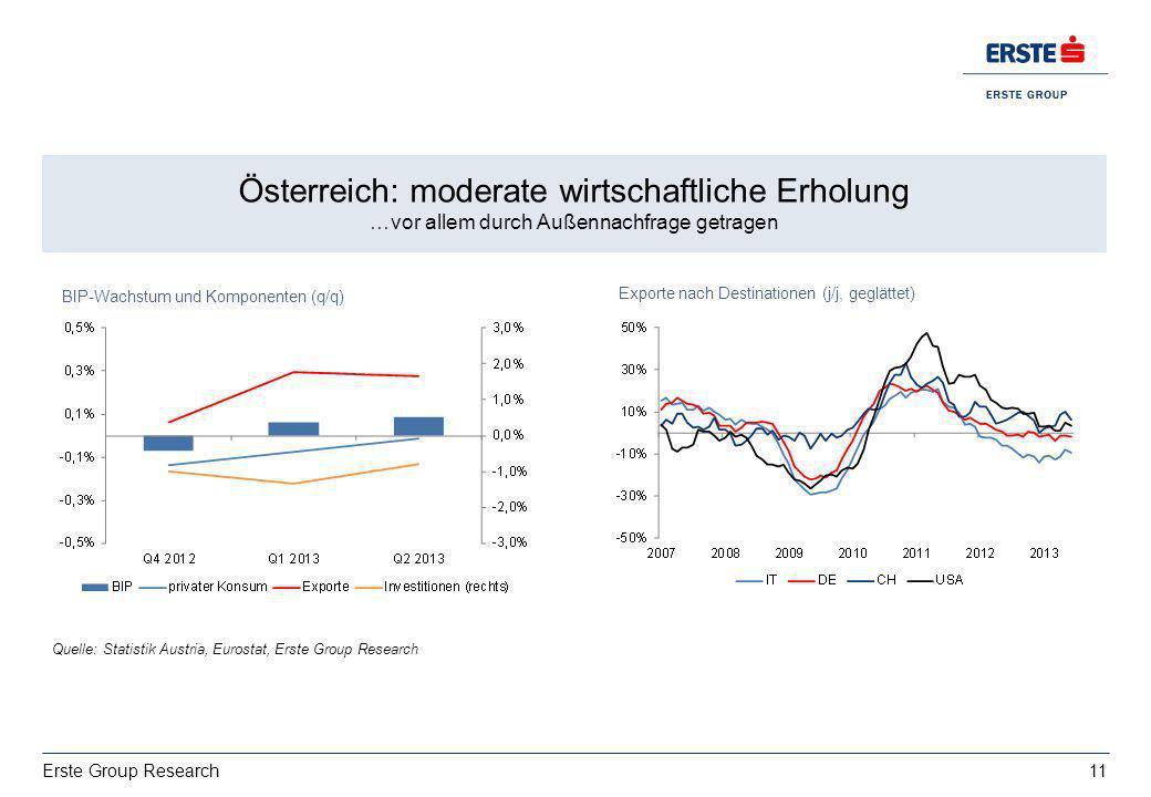 11 Erste Group Research Wachstum: deutsche Exporte bestimmt von USA vs. Italien EZ BIP 2013: 0,4%, 2014:1% Österreich: moderate wirtschaftliche Erholu