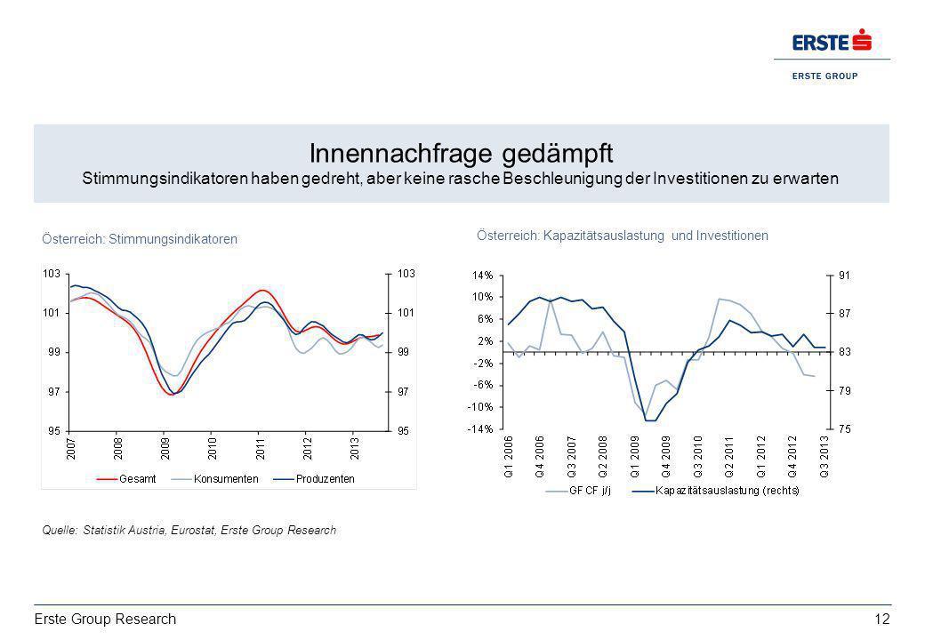 12 Erste Group Research Wachstum: deutsche Exporte bestimmt von USA vs. Italien EZ BIP 2013: 0,4%, 2014:1% Innennachfrage gedämpft Stimmungsindikatore