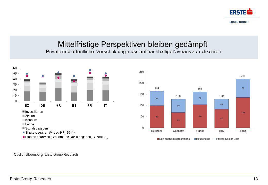 13 Erste Group Research Wachstum: deutsche Exporte bestimmt von USA vs. Italien EZ BIP 2013: 0,4%, 2014:1% Mittelfristige Perspektiven bleiben gedämpf