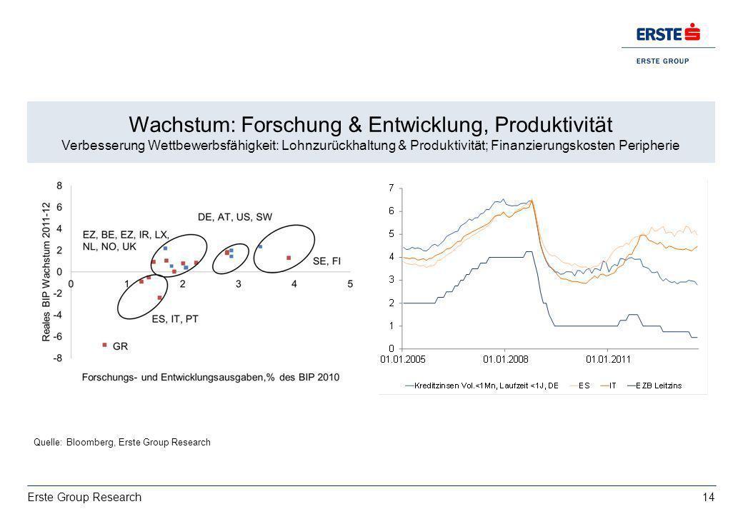 14 Erste Group Research Wachstum: deutsche Exporte bestimmt von USA vs. Italien EZ BIP 2013: 0,4%, 2014:1% Wachstum: Forschung & Entwicklung, Produkti
