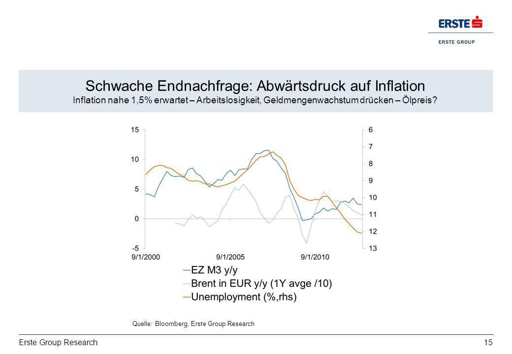 15 Erste Group Research Wachstum: deutsche Exporte bestimmt von USA vs. Italien EZ BIP 2013: 0,4%, 2014:1% Schwache Endnachfrage: Abwärtsdruck auf Inf