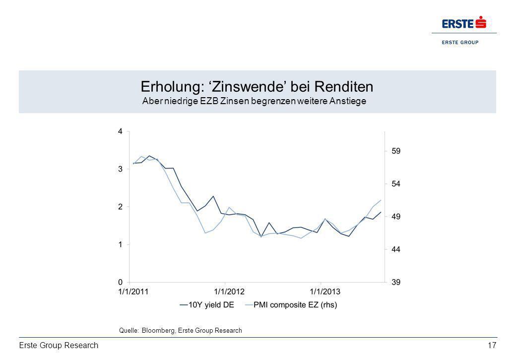17 Erste Group Research Erholung: Zinswende bei Renditen Aber niedrige EZB Zinsen begrenzen weitere Anstiege Quelle: Bloomberg, Erste Group Research