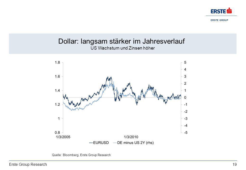 19 Erste Group Research Dollar: langsam stärker im Jahresverlauf US Wachstum und Zinsen höher Quelle: Bloomberg, Erste Group Research
