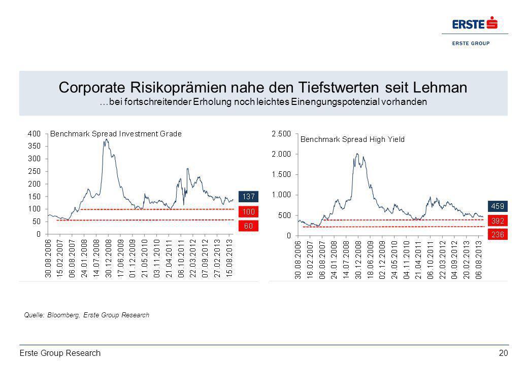 20 Erste Group Research Wachstum: deutsche Exporte bestimmt von USA vs. Italien EZ BIP 2013: 0,4%, 2014:1% Corporate Risikoprämien nahe den Tiefstwert