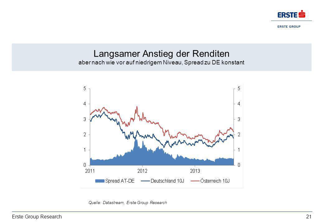 21 Erste Group Research Wachstum: deutsche Exporte bestimmt von USA vs. Italien EZ BIP 2013: 0,4%, 2014:1% Langsamer Anstieg der Renditen aber nach wi