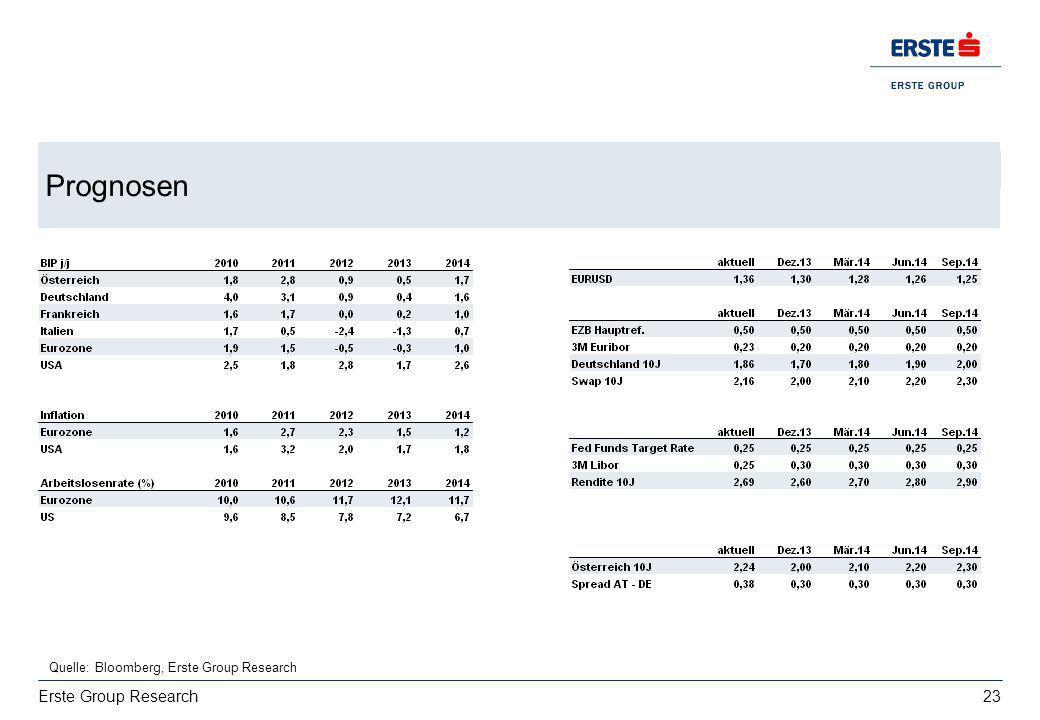 23 Erste Group Research USA: stabil moderates Wachstum bei 2%, Stabiler Arbeitsmarkt und Konsum... Prognosen Quelle: Bloomberg, Erste Group Research