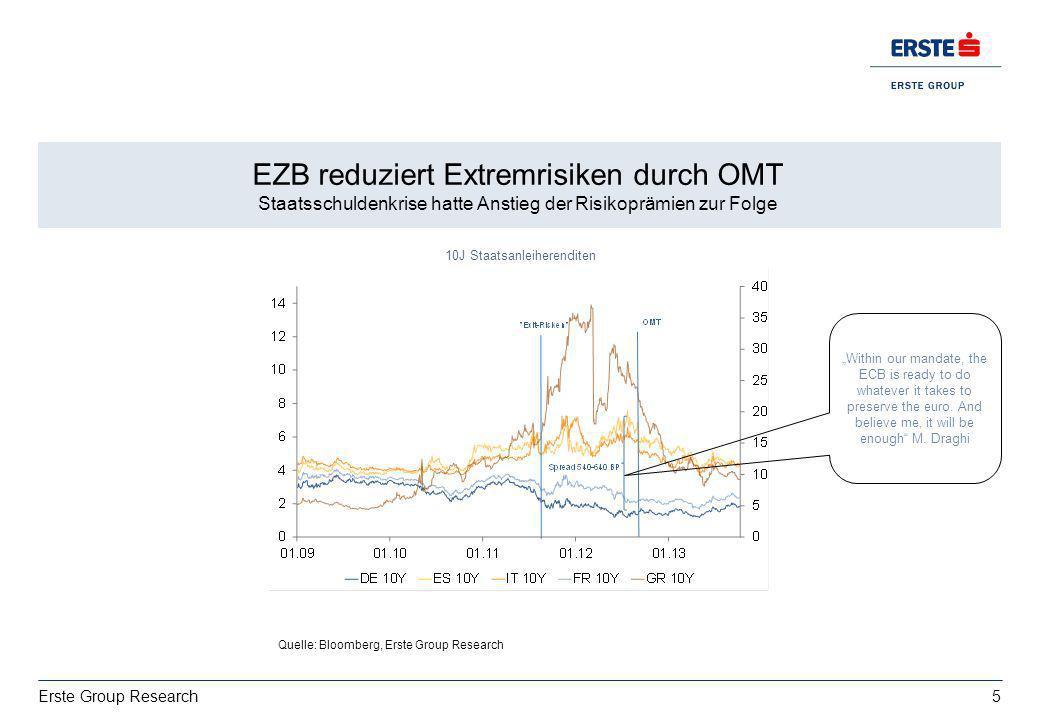5 Erste Group Research Wachstum: deutsche Exporte bestimmt von USA vs. Italien EZ BIP 2013: 0,4%, 2014:1% EZB reduziert Extremrisiken durch OMT Staats