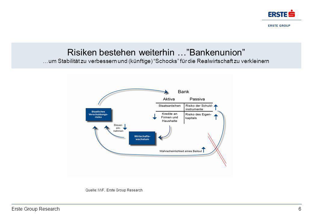 6 Erste Group Research Wachstum: deutsche Exporte bestimmt von USA vs. Italien EZ BIP 2013: 0,4%, 2014:1% Risiken bestehen weiterhin …Bankenunion …um