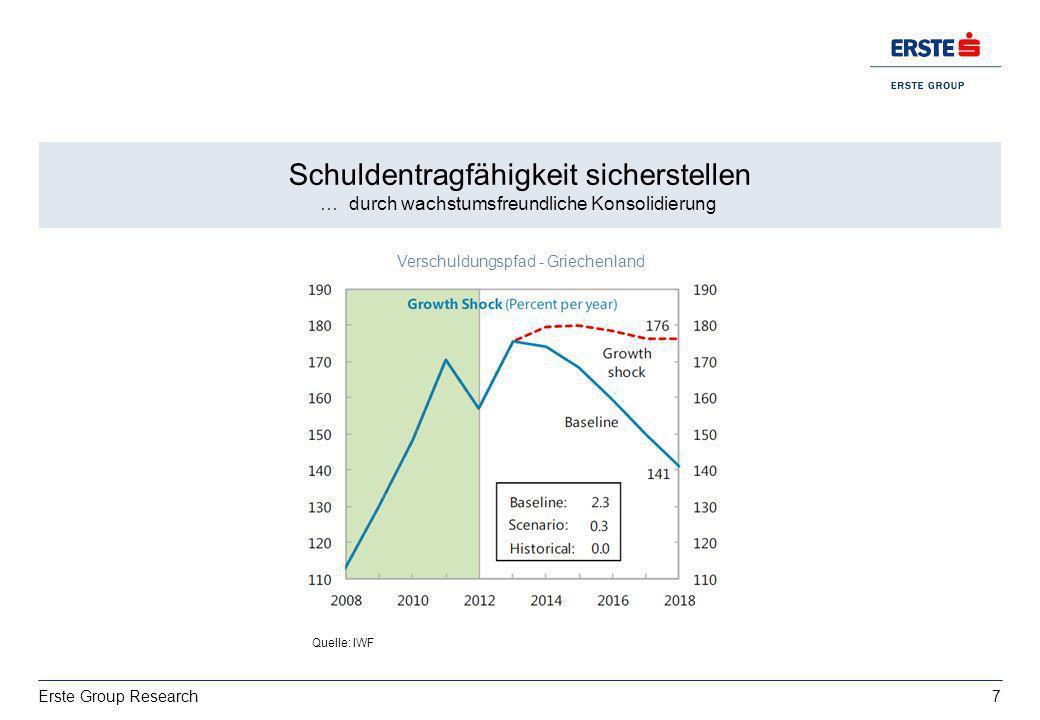 7 Erste Group Research Wachstum: deutsche Exporte bestimmt von USA vs. Italien EZ BIP 2013: 0,4%, 2014:1% Schuldentragfähigkeit sicherstellen … durch