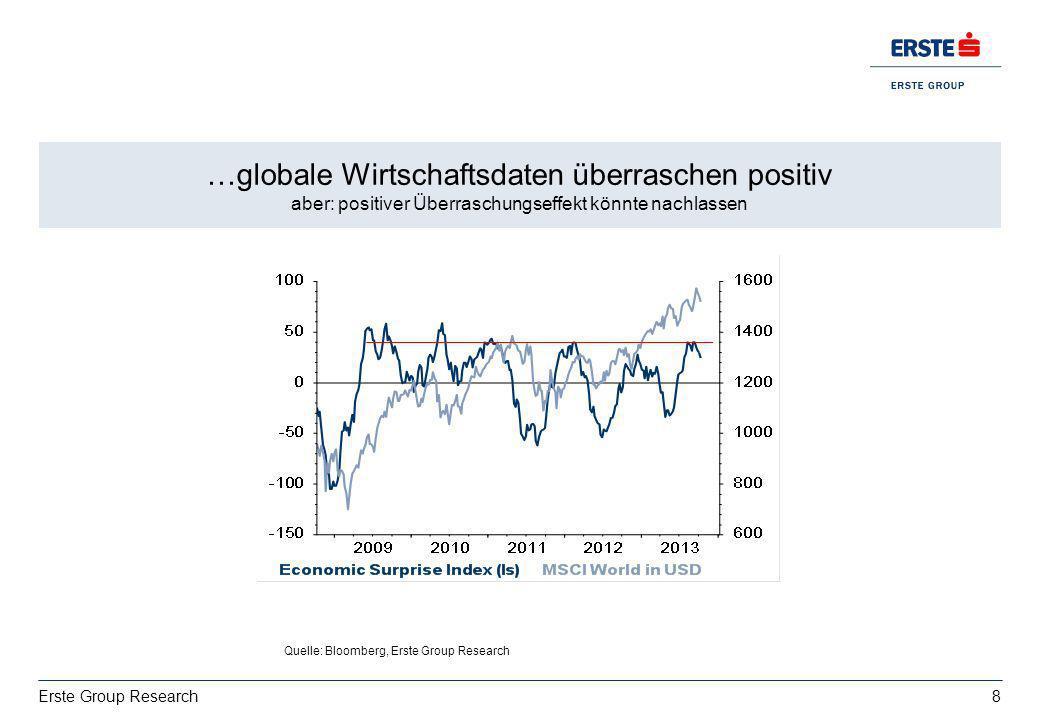 8 Erste Group Research Wachstum: deutsche Exporte bestimmt von USA vs. Italien EZ BIP 2013: 0,4%, 2014:1% …globale Wirtschaftsdaten überraschen positi