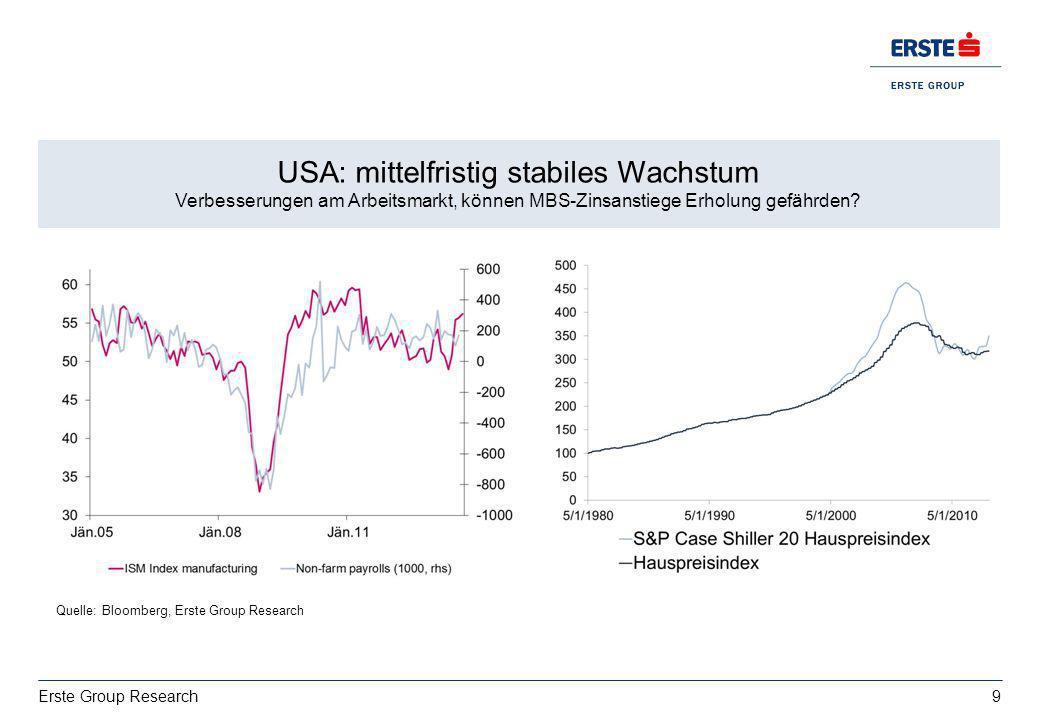 9 Erste Group Research Wachstum: deutsche Exporte bestimmt von USA vs. Italien EZ BIP 2013: 0,4%, 2014:1% USA: mittelfristig stabiles Wachstum Verbess