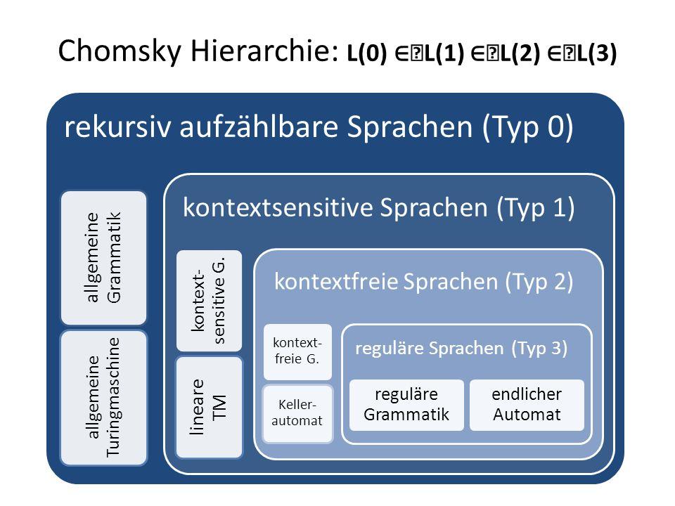 Chomsky Hierarchie: L(0) L(1) L(2) L(3) rekursiv aufzählbare Sprachen (Typ 0) allgemeine Grammatik allgemeine Turingmaschine kontextsensitive Sprachen