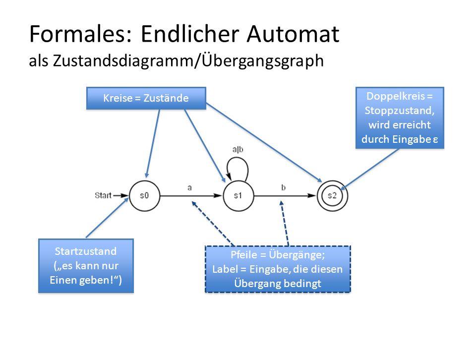 Formales: Endlicher Automat als Zustandsdiagramm/Übergangsgraph Startzustand (es kann nur Einen geben!) Startzustand (es kann nur Einen geben!) Kreise = Zustände Doppelkreis = Stoppzustand, wird erreicht durch Eingabe ε Doppelkreis = Stoppzustand, wird erreicht durch Eingabe ε Pfeile = Übergänge; Label = Eingabe, die diesen Übergang bedingt Pfeile = Übergänge; Label = Eingabe, die diesen Übergang bedingt