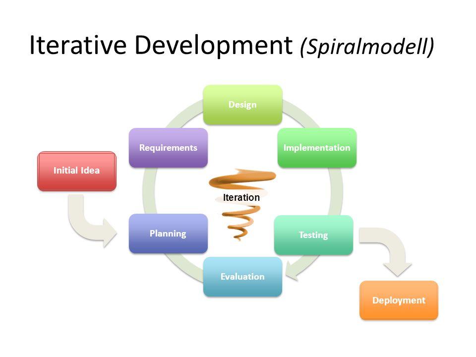 Iterative Development (Spiralmodell) DesignImplementationTestingEvaluationPlanningRequirements Initial Idea Deployment Iteration