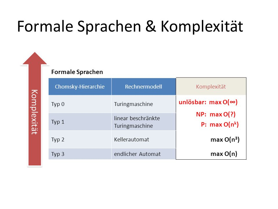 Formale Sprachen & Komplexität Formale Sprachen Chomsky-HierarchieRechnermodellKomplexität Typ 0Turingmaschine unlösbar: max O() NP: max O(?) P: max O(n k ) Typ 1 linear beschränkte Turingmaschine Typ 2Kellerautomat max O(n 3 ) Typ 3endlicher Automat max O(n) Komplexität