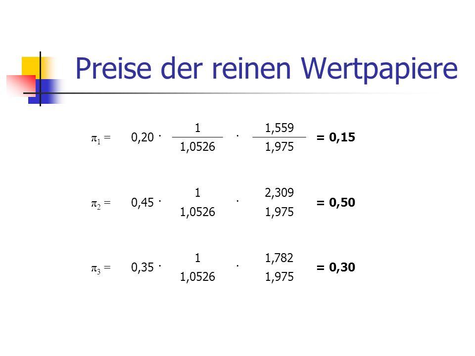 Preise der reinen Wertpapiere π 1 = 0,20 · 1 · 1,559 = 0,15 1,05261,975 π 2 = 0,45 · 1 · 2,309 = 0,50 1,05261,975 π 3 = 0,35 · 1 · 1,782 = 0,30 1,0526