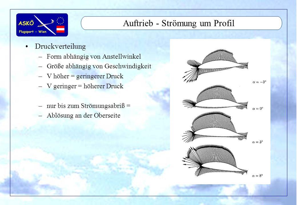 11/2001by Andreas Winkler11 Auftrieb - Strömung um Profil Druckpunkt –Gedanklicher Punkt am Profil wo Luftkraft angreift –Wandert mit gößerem Anstellwinkel nach vor