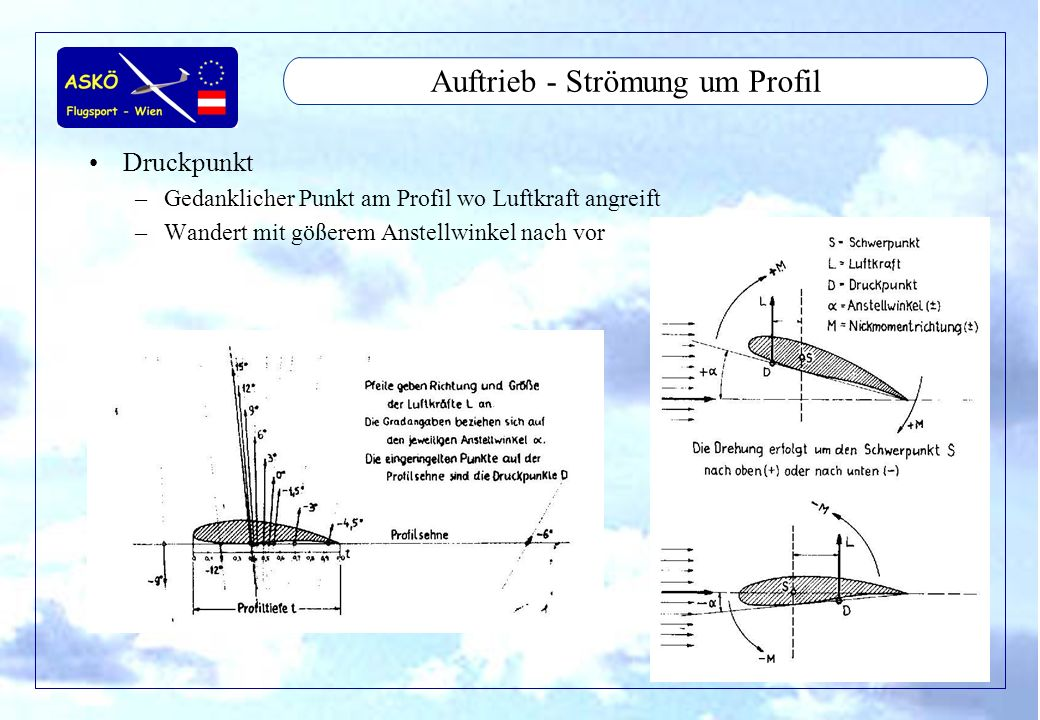 11/2001by Andreas Winkler12 Auftrieb - Strömung um Profil Luftkraft –Gedankliche Luftkraft aus Druckverteilung –vom Druckpunkt aus –teilt sich in Auftrieb und Widerstand