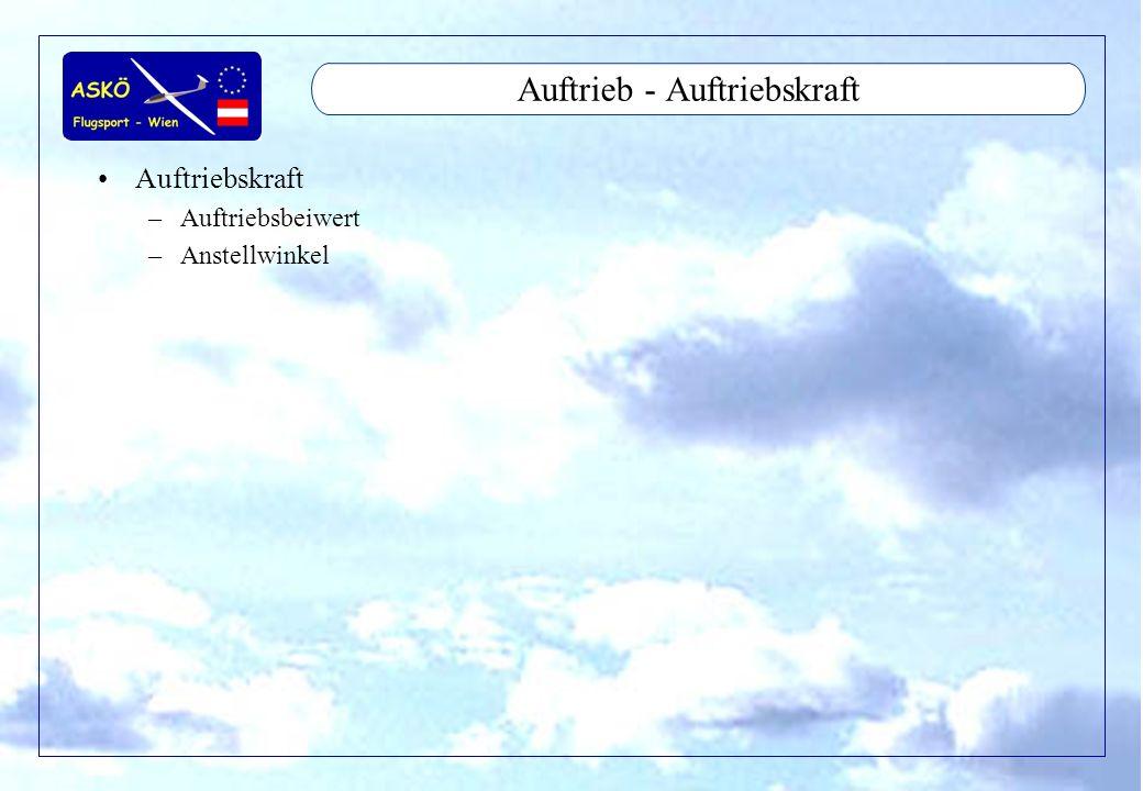 11/2001by Andreas Winkler14 Auftrieb - Polardiagramm Polardiagramm –größerer Anstellwinkel = mehr Auftrieb