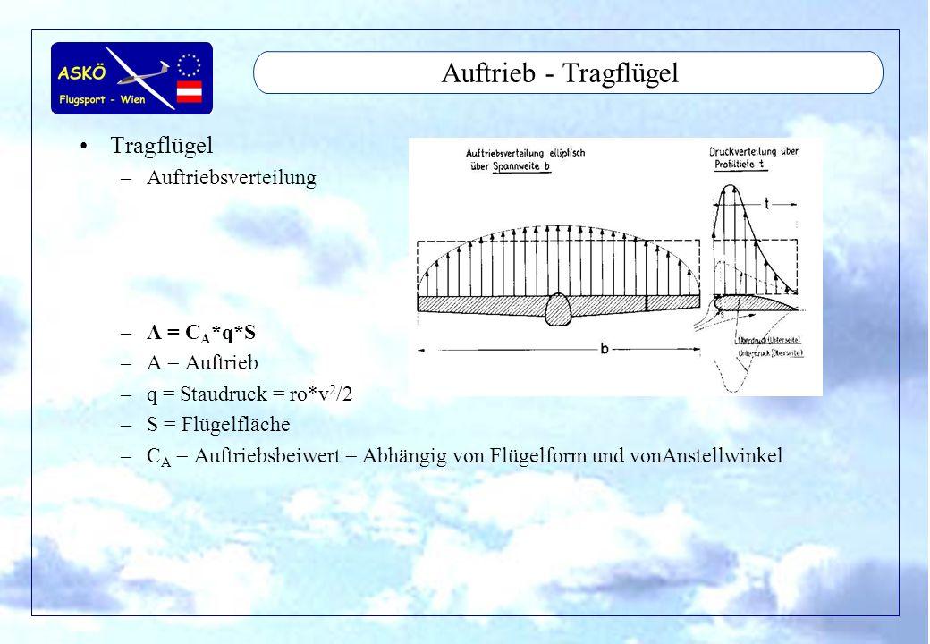 11/2001by Andreas Winkler16 Aerodynamic - Widerstand Widerstandskraft Profilwiderstand Reibungswiderstand - Grenzschichte Induzierter Widerstand Schädlicher Widerstand Interferenzwiderstand