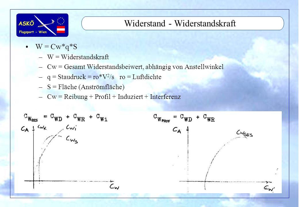 11/2001by Andreas Winkler18 Widerstand - Profilwiderstand Abhängig von der Profilform –Profilform hat geringstes Cw