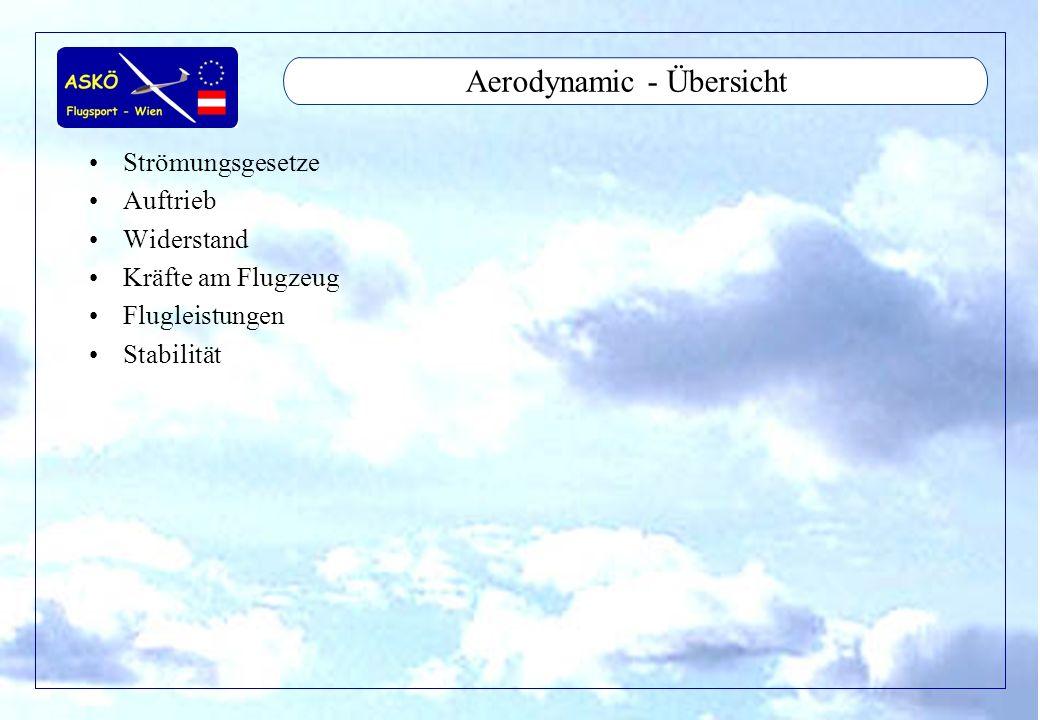 11/2001by Andreas Winkler3 Aerodynamic - Strömungsgesetze Statischer Druck Staudruck Gesamtdruck Gesetz nach Bernoulli Reynoldszahl