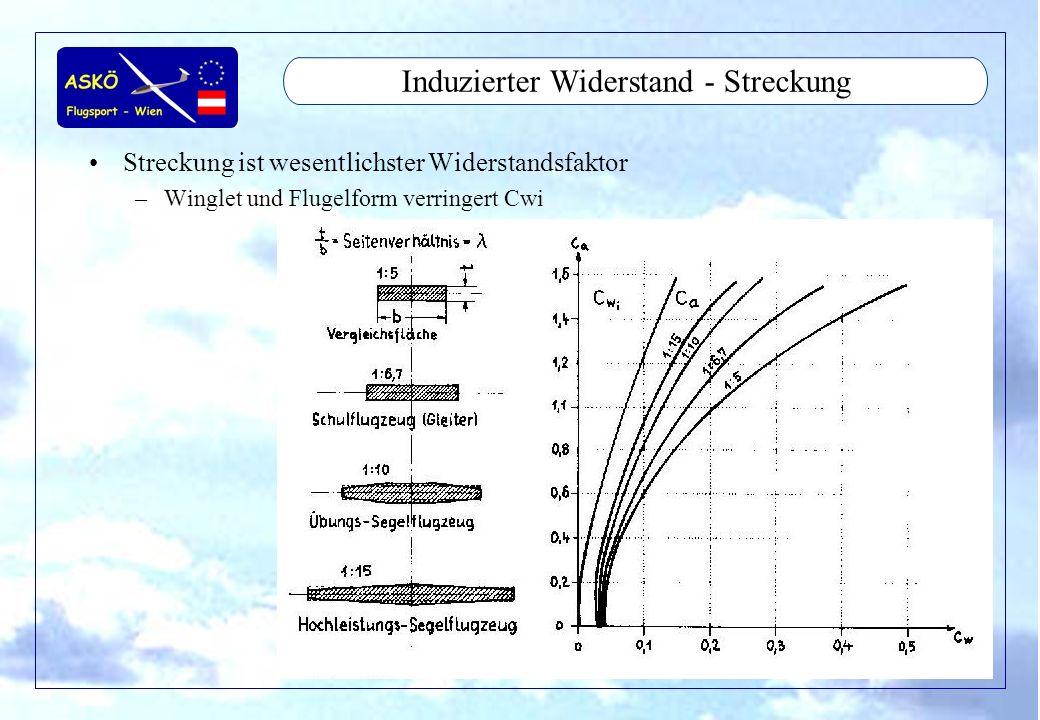 11/2001by Andreas Winkler23 Widerstand - Schädlicher Widerstand Formwiderstand