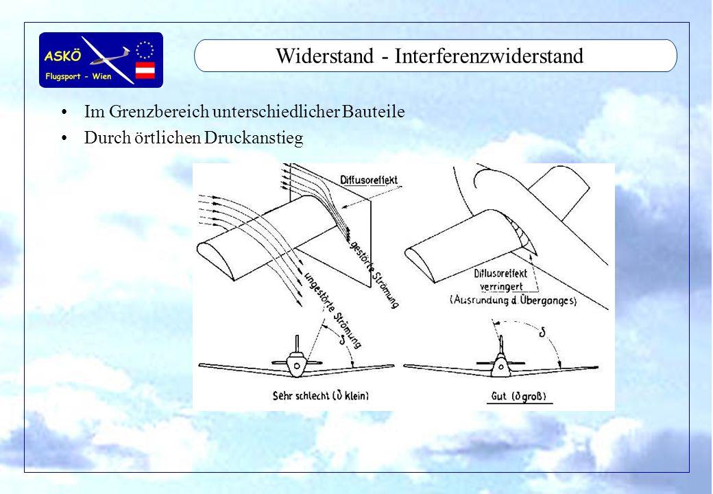 11/2001by Andreas Winkler25 Aerodynamic - Stömungsabriß Überschreiten des kritischen Anstellwinkels –Strömungsabriß am Tragflügelprofil –Auftriebsverlust –Widerstandsanstieg