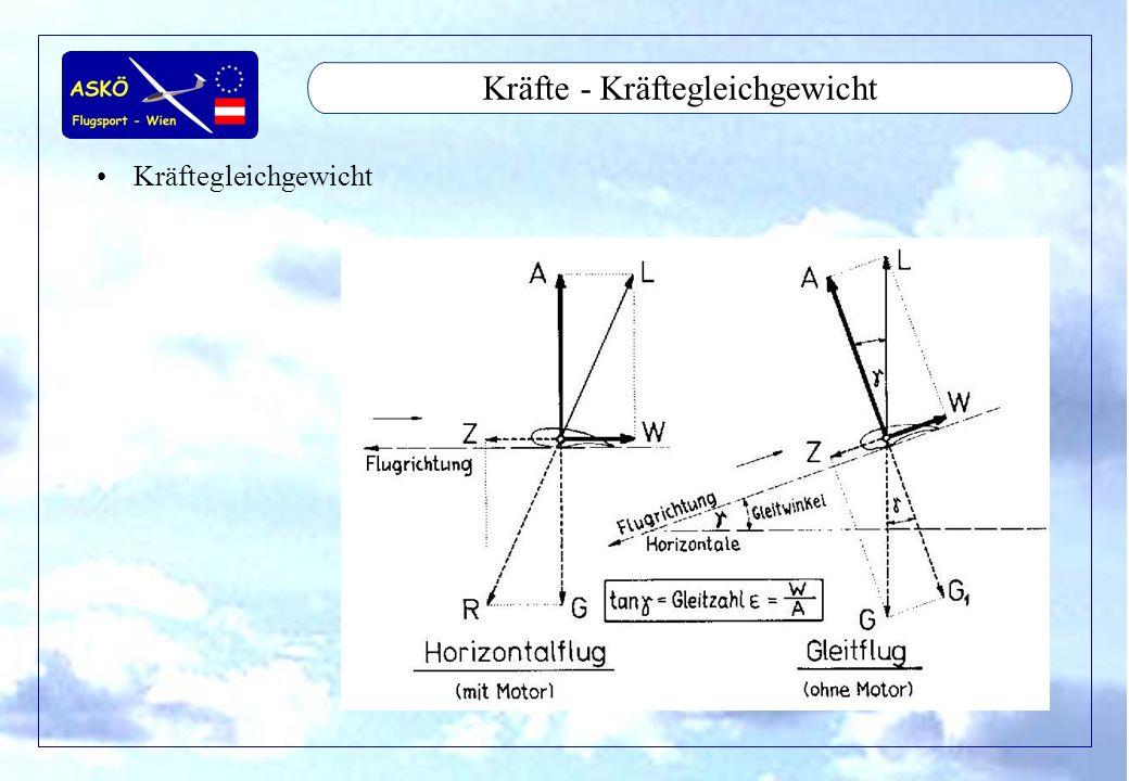 11/2001by Andreas Winkler29 Kräfte - Stationärer Kurvenflug Stationärer Kurvenflug –60° entspricht n=2