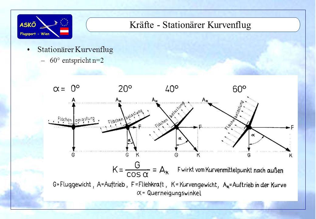 11/2001by Andreas Winkler30 Kräfte - Abfangen Abfangen –Instationärer Flugzustand –Luftkraft größer als Gewicht –n größer als 1