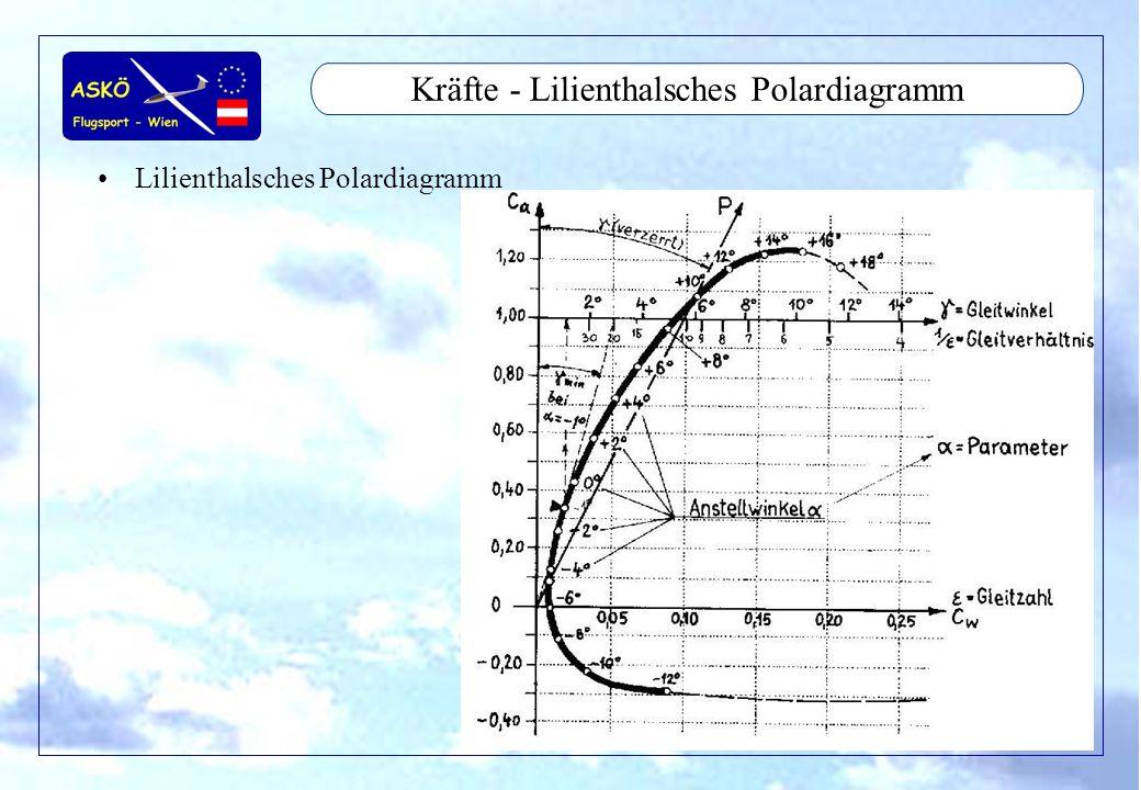 11/2001by Andreas Winkler34 Aerodynamic - Flugleistungen Geschwindigkeitspolare –Windstille –Gegenwind –Flächenbelastung McCready Rechner