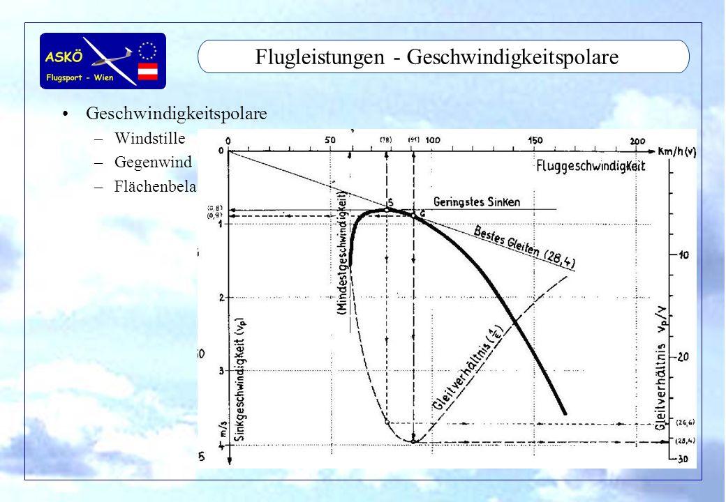 11/2001by Andreas Winkler37 Flugleistungen - Geschwindigkeitspolare