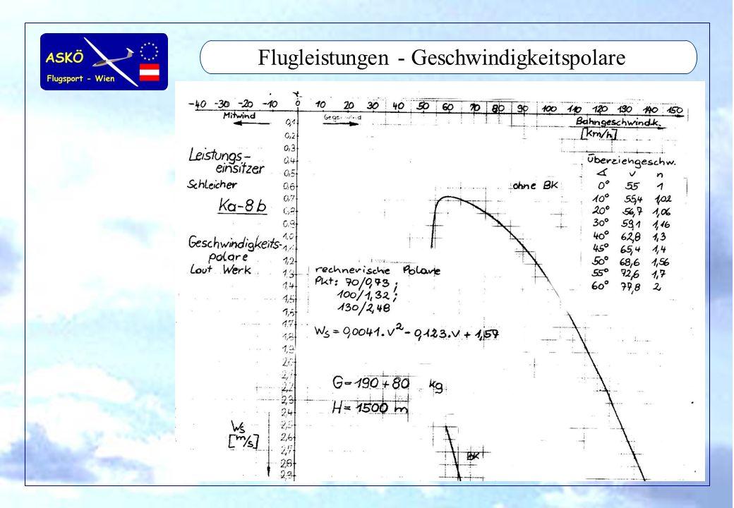 11/2001by Andreas Winkler38 Flugleistungen - Mc Cready McCready –Wer ist der schnellste .